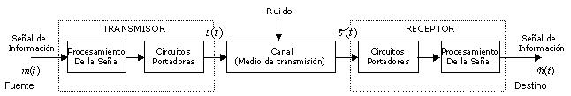 Algunos conceptos de un Sistema de Comunicaciones