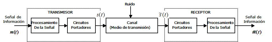 Considerando el diagrama a bloques de un Sistema de Comunicaciones