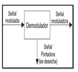 Demodulación de señal portadora