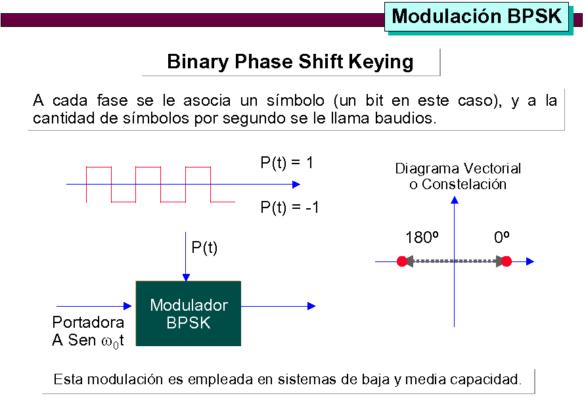 2 modulacion_12