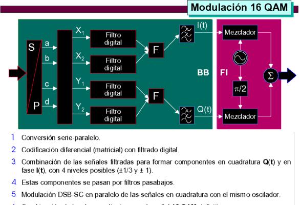 2 modulacion_15