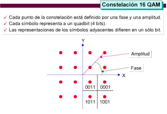 2 modulacion_16